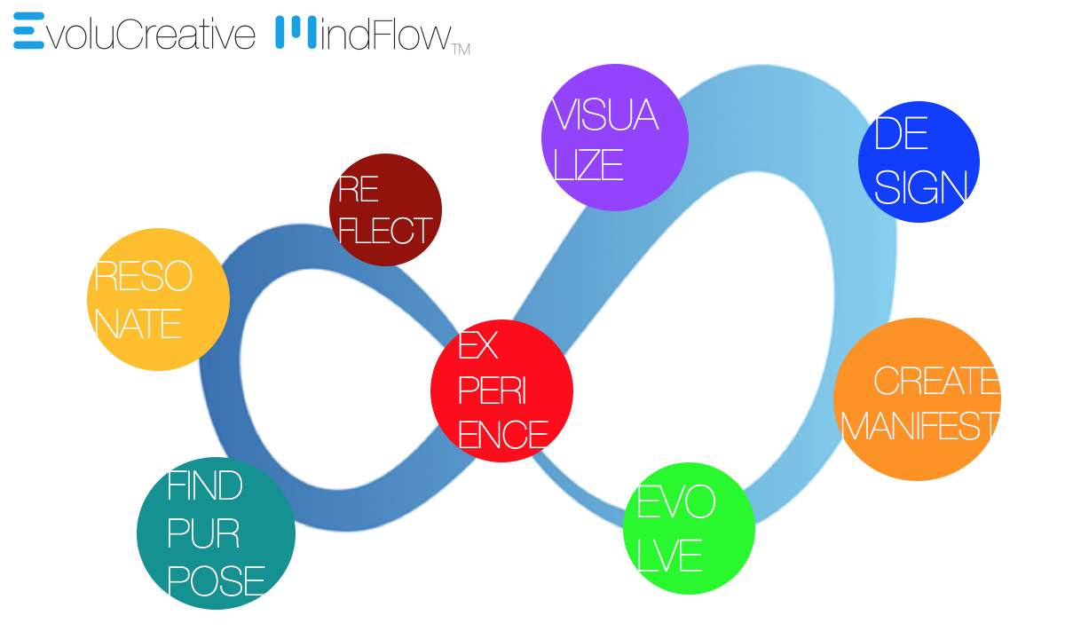 EvoluCreative_MindFlow.png